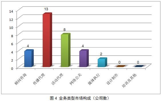 中国公共关系业2012年度调查报告